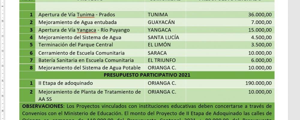 REUNIÓN DE TRABAJO ENTRE ALCALDÍA Y PRESIDENCIAS DE LAS PARROQUIAS RURALES DE PALTAS.